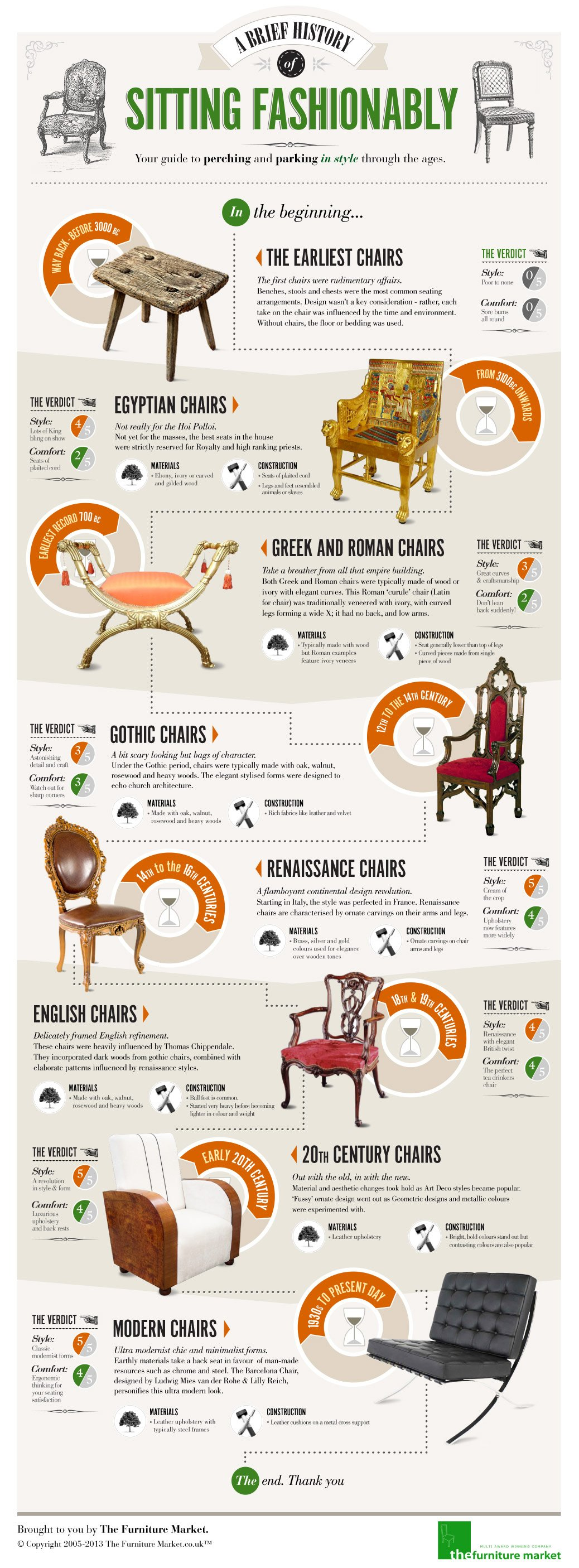 Brief History of Sitting Fashionably inforgraphic